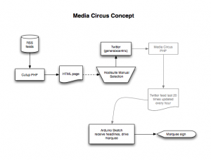 Media Circus Concept Drawing