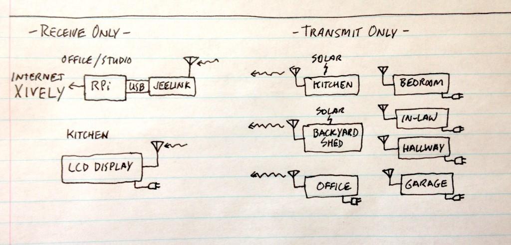 Home Sensor Configuration