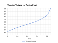 Varactor performance graph