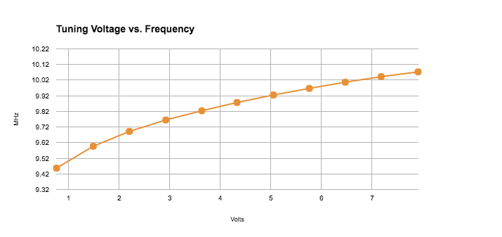 Tuning Voltage vs. Frequency